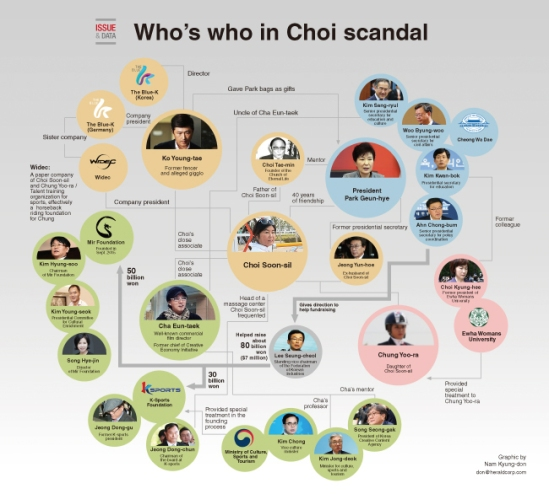 This graphic was obtained from the Korea Herald website. Click to Enlarge.